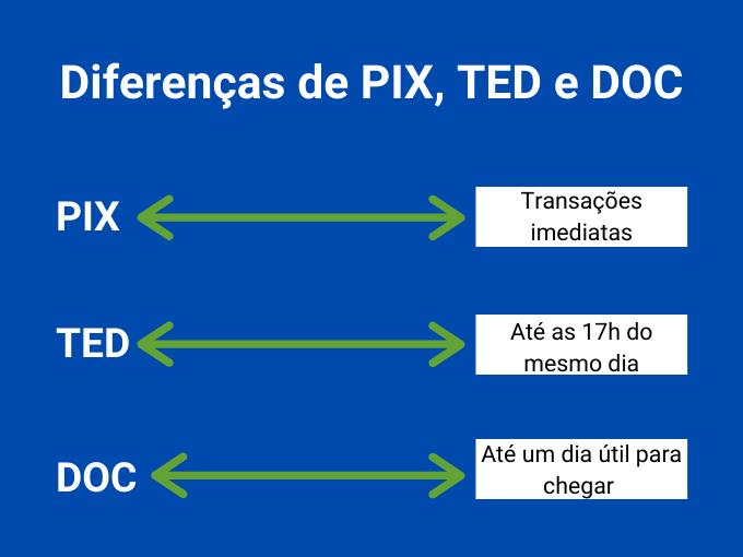 Diferenças entre o que é PIX, TED e DOC